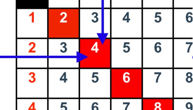 Les tables de Pythagore…
